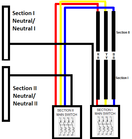 here is how the two section and neutrals get divided whenever you are using  section i then its necessary to use the neutral i along with it and vice  versa